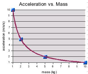 relationship between mass force and acceleration Force is any influence that causes an object to change, either concerning its   develop the relationship between mass and acceleration in determining force.